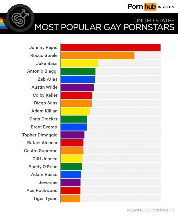 pornhub-insights-top-gay-pornstars-united-states