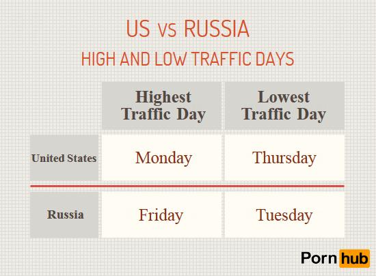 russia-vs-us-traffic-days2