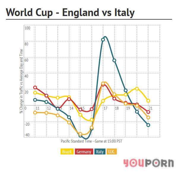 youporn-wc-england-italy