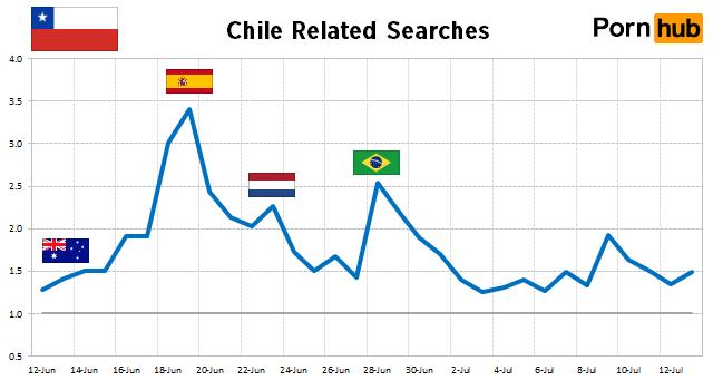 chile-searches