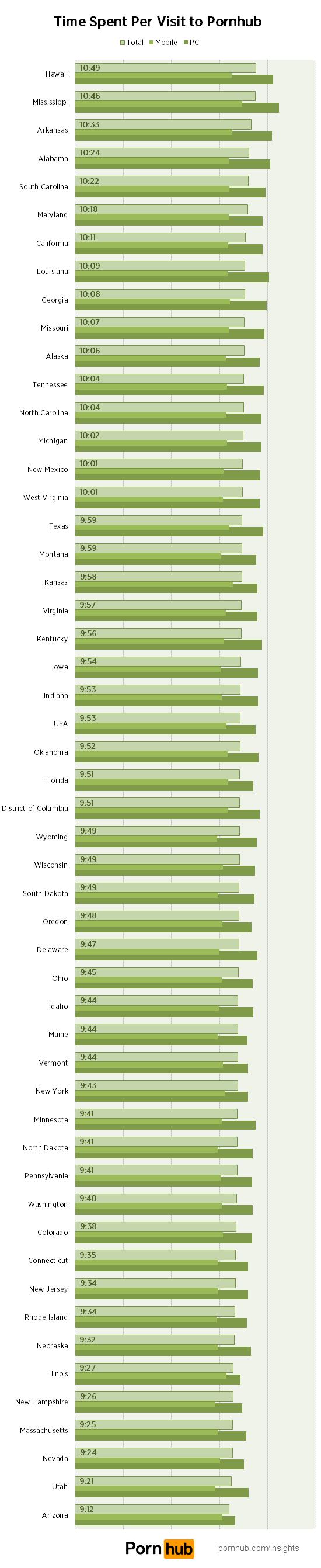 us-states-visit-duration