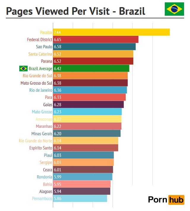 pornhub-brazil-pages-per-visitpng