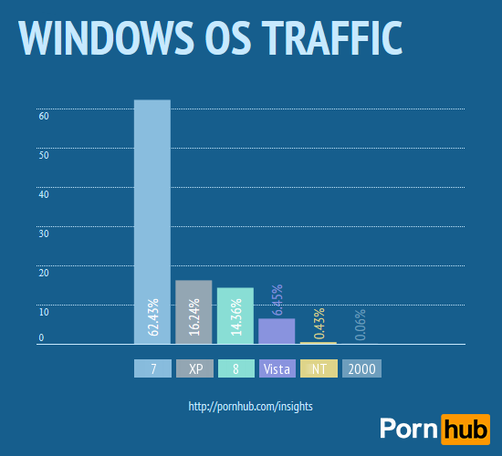 pornhub-traffic-windows