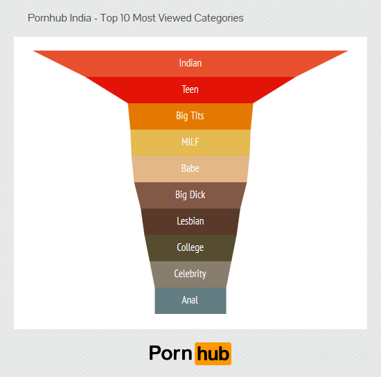 pornhub-india-top-categories