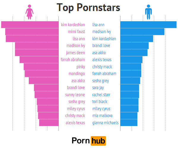 What kind of porn do girls like