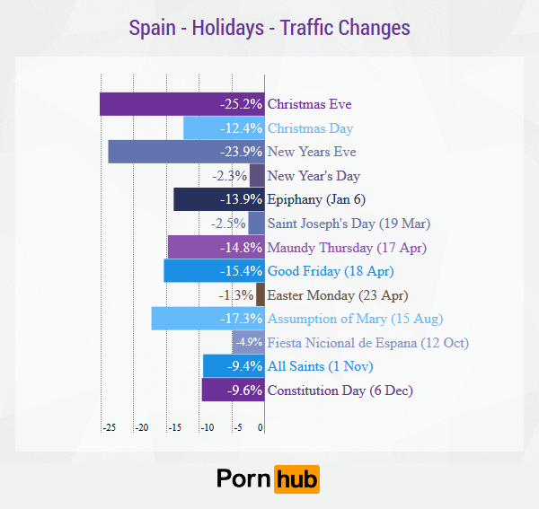 pornhub-spain-holidays