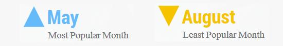pornhub-spain-months