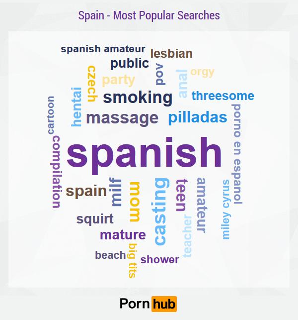 pornhub-spain-search-terms