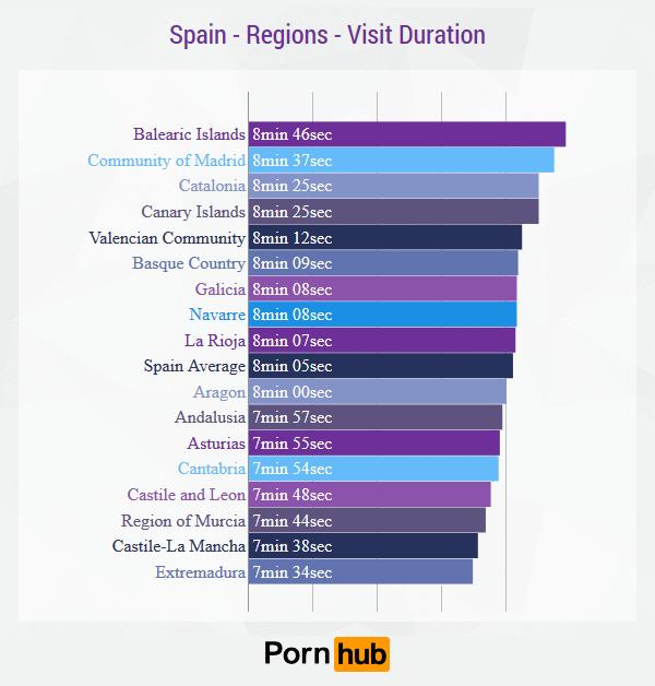 pornhub-spain-visit-duration