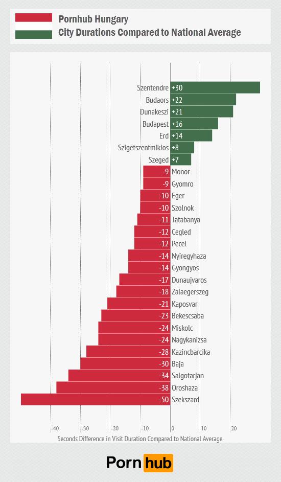 pornhub-hungary-city-duration-national-average