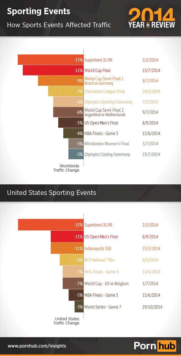 3-pornhub-2014-sports-traffic