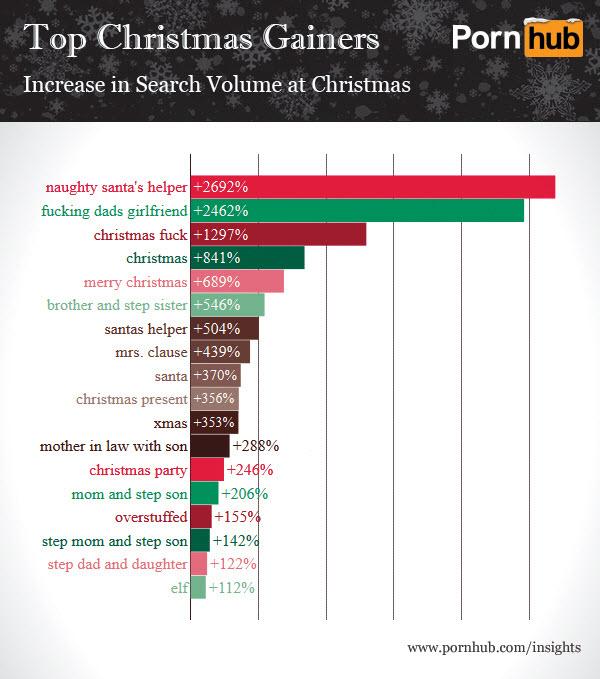 pornhub-christmas-search-gains