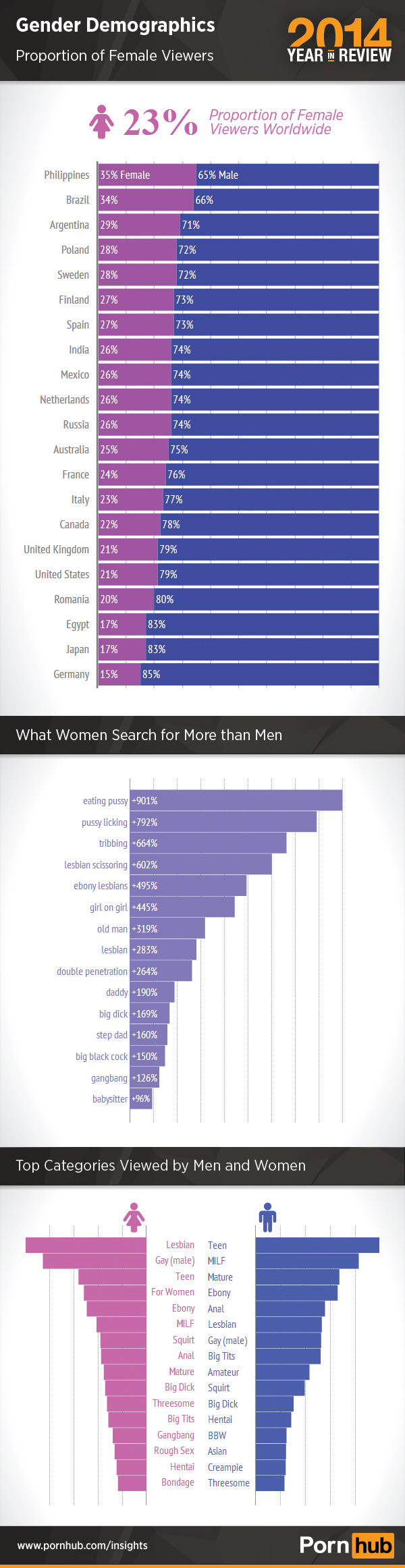3-pornhub-2014-gender-demographics