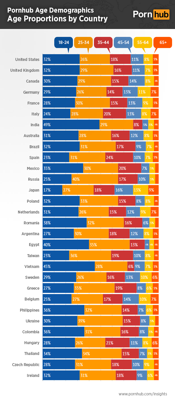 pornhub-insights-age-demographics-proportion-by-country2