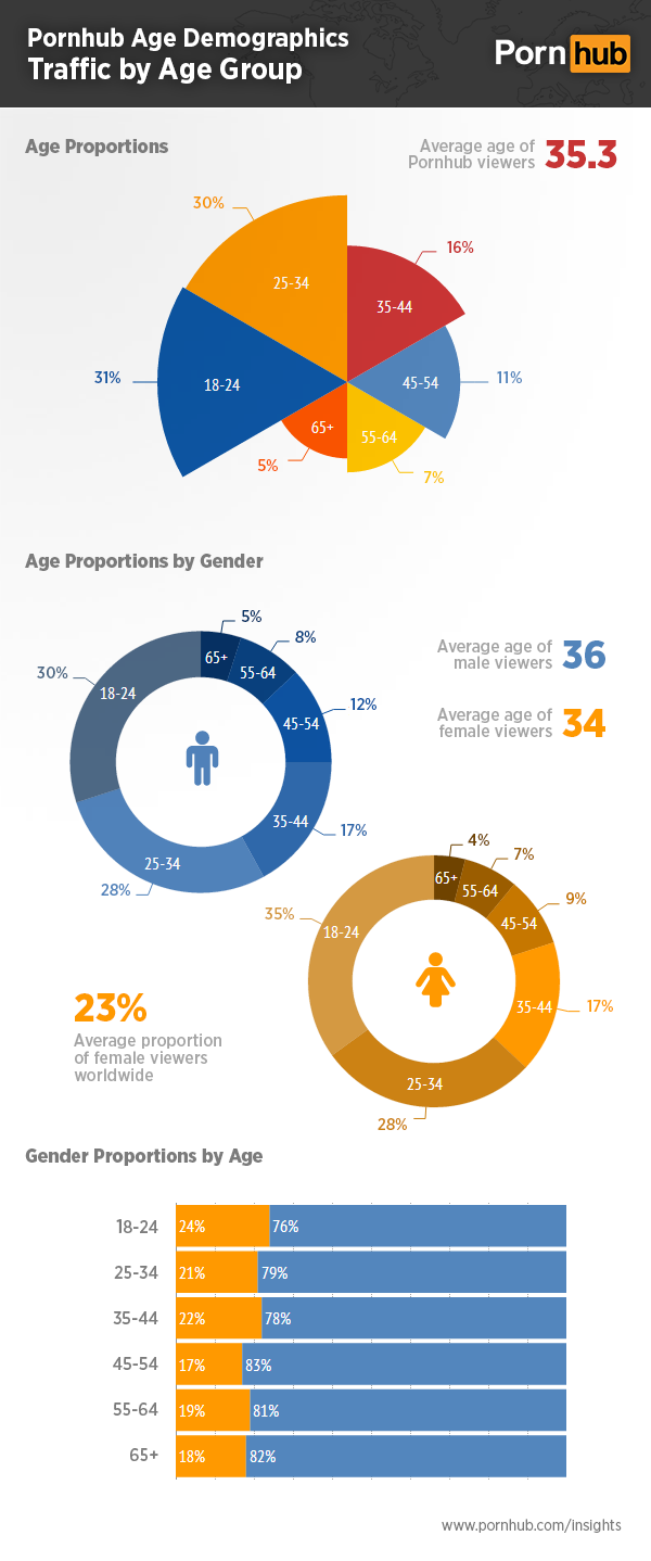 pornhub-insights-age-demographics-proportions