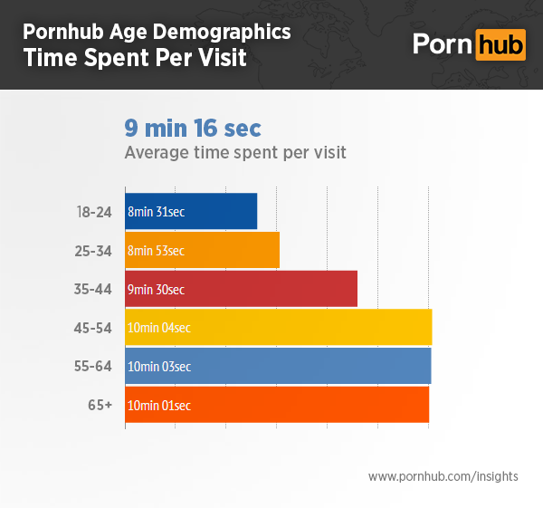 pornhub-insights-age-demographics-time-on-site3