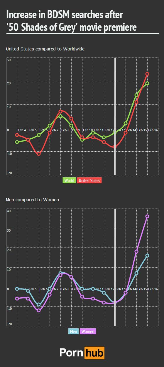 pornhub-insights-bdsm-search-increase-timeline