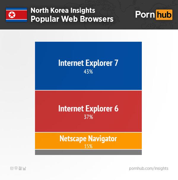 pornhub-insights-north-korea-browsers2
