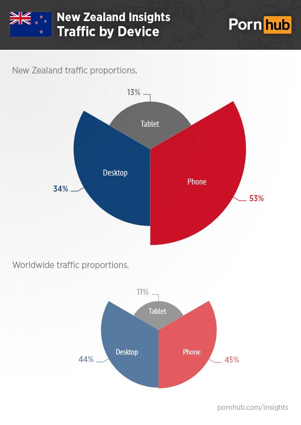 pornhub-insights-new-zealand-device-traffic