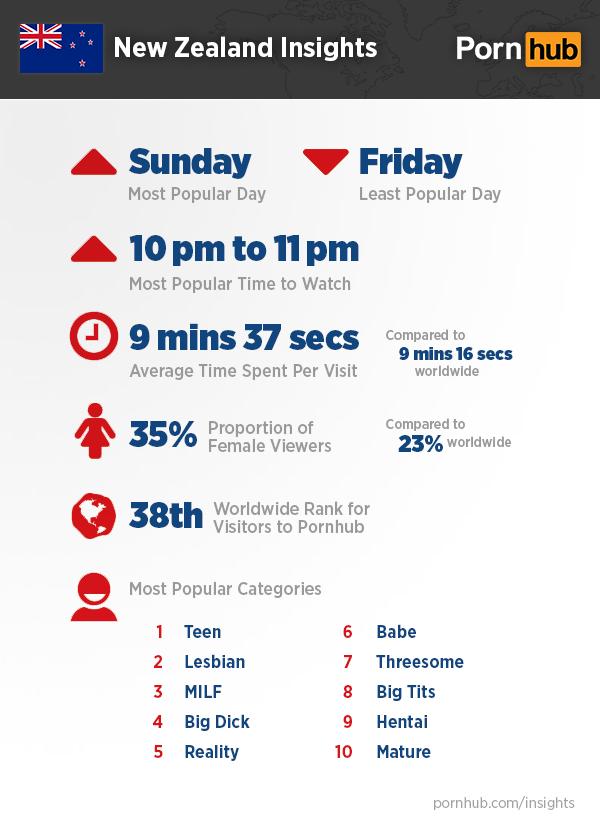 pornhub-insights-new-zealand-top-quick-stats