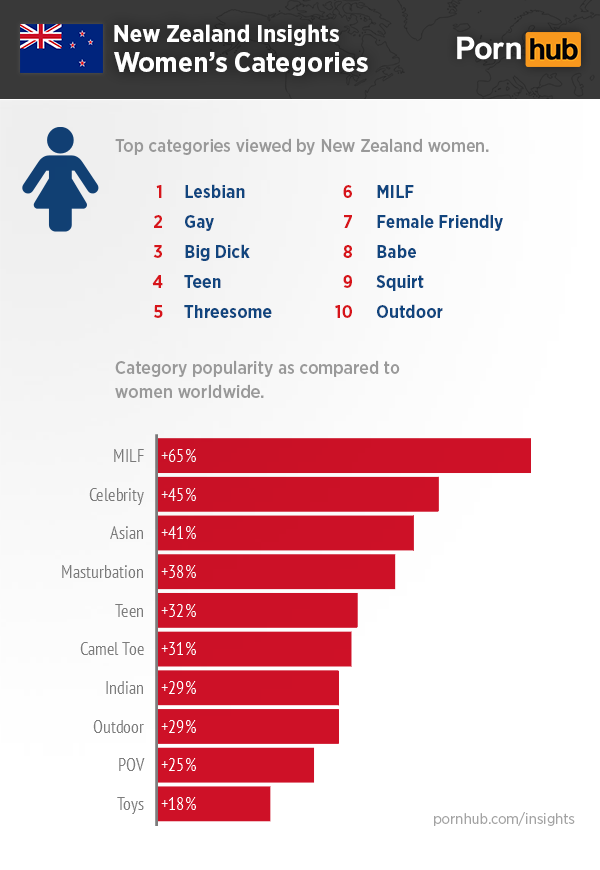 Pornhub Insights New Zealand Women Categories