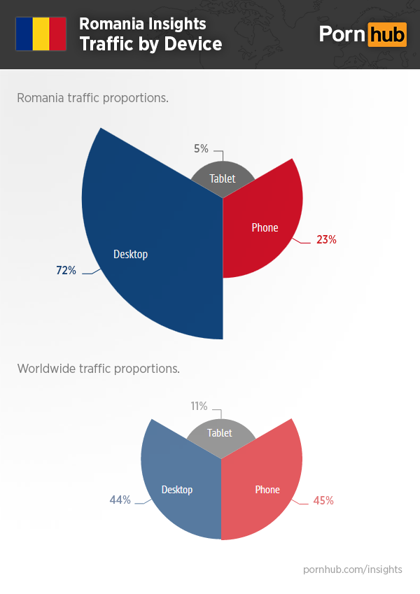 pornhub-romania-insights-device-traffic