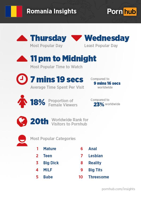 pornhub-romania-insights-quick-stats