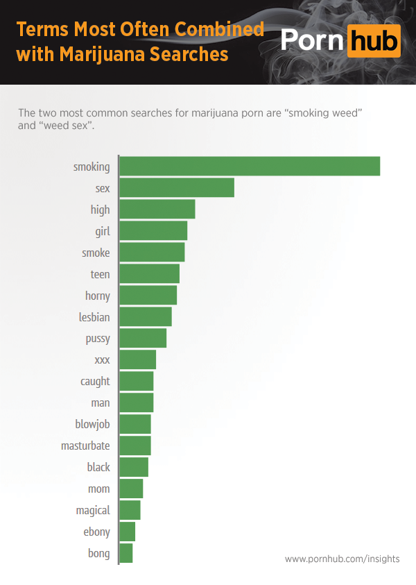 pornhub-insights-marijuana-combined-search-terms