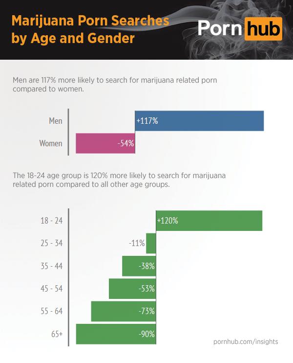 pornhub-insights-marijuana-search-demographics