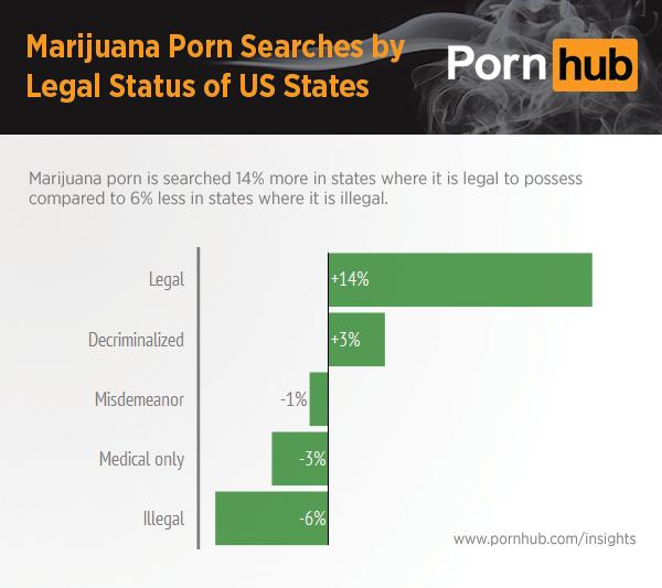 pornhub-insights-marijuana-state-search-legal-status
