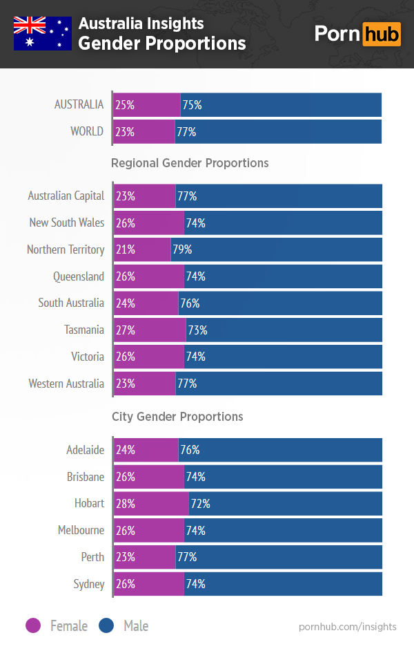pornhub-insights-australia-gender-proportions