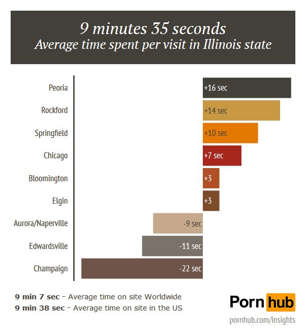 pornhub-insights-chicago-illinois-duration