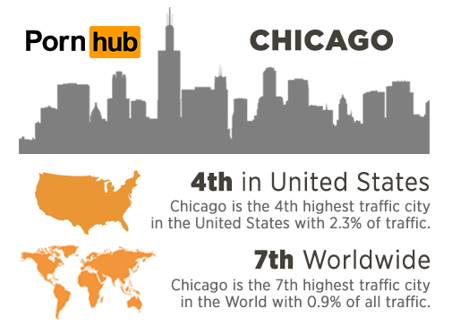 pornhub-insights-chicago-traffic-stats