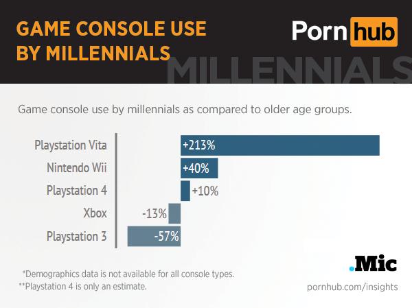pornhub-insights-millennials-game-consoles