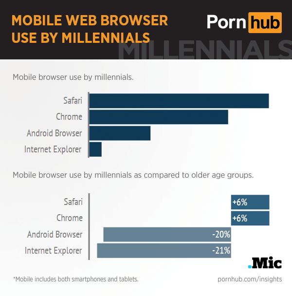 pornhub-insights-millennials-mobile-browser
