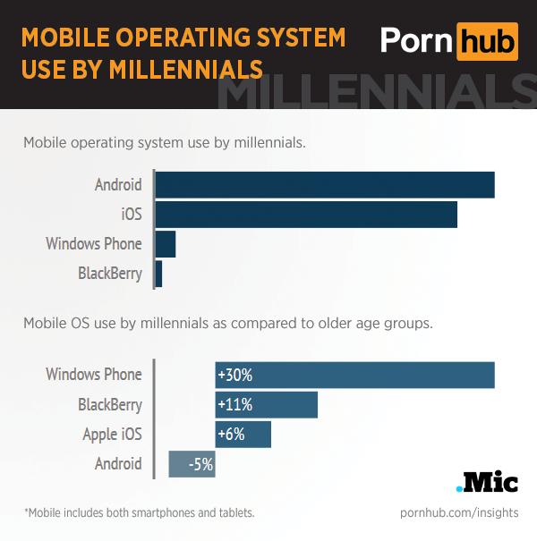 pornhub-insights-millennials-mobile-os