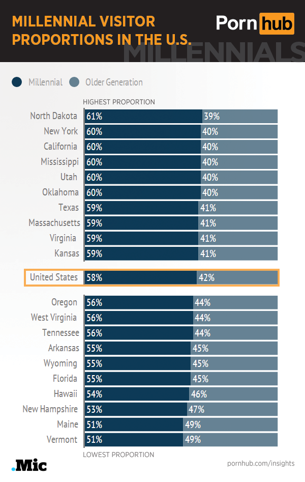 pornhub-insights-millennials-united-states-proportions