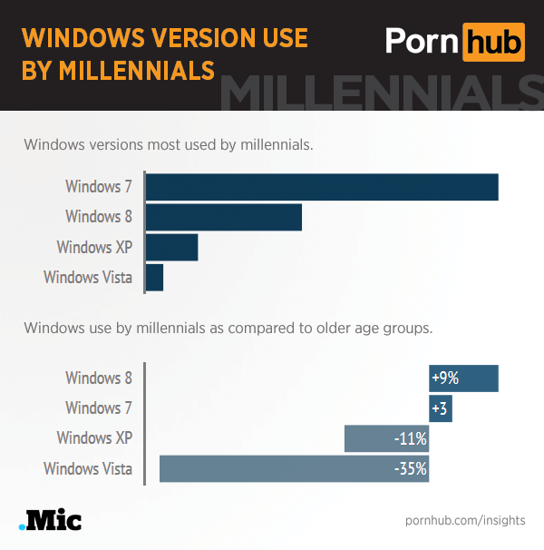 pornhub-insights-millennials-windows-os