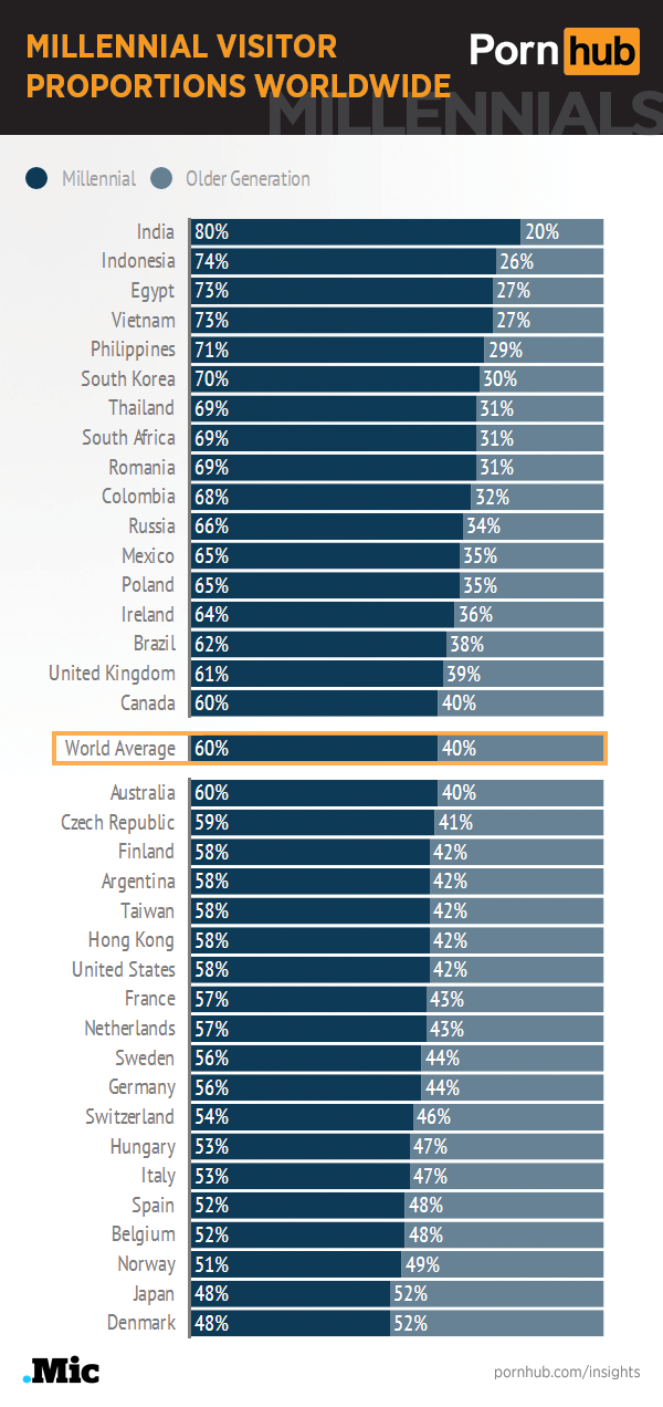 pornhub-insights-millennials-worldwide-proportions
