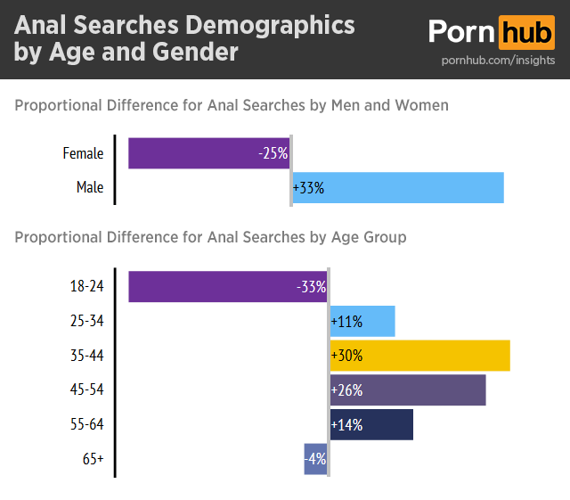 pornhub-insights-anal-search-demographics