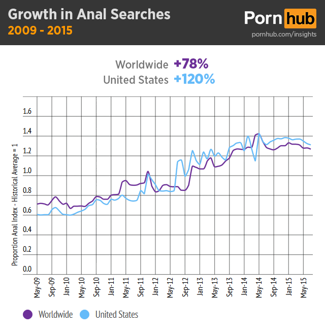 pornhub-insights-anal-search-growth