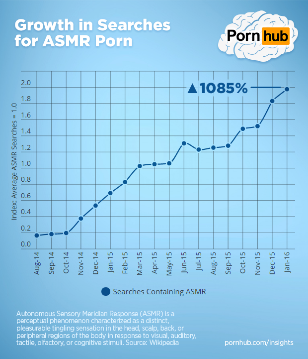 pornhub-insights-asmr-searches-growth