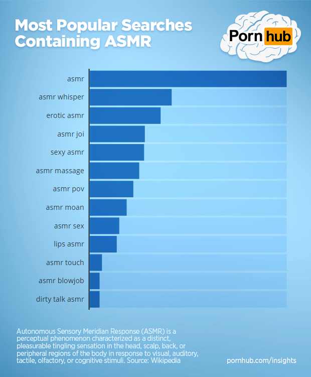 pornhub-insights-asmr-searches-popular