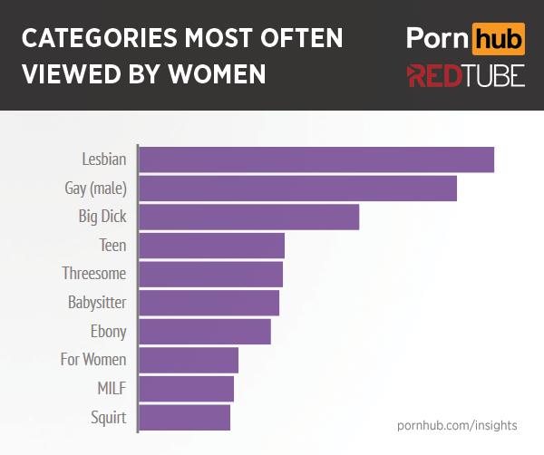pornhub-redtube-women-top-categories