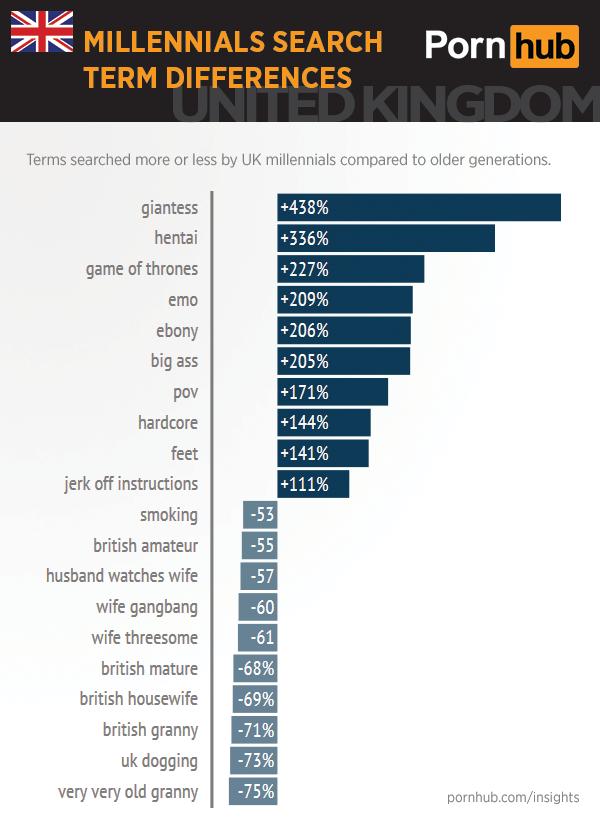 uk-pornhub-insights-millennials-search-differences