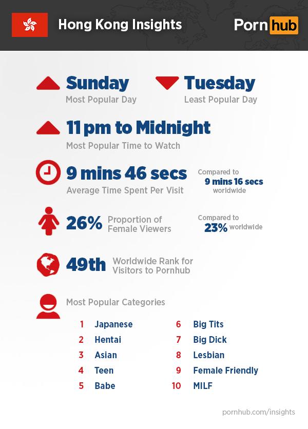 pornhub-insights-hong-kong-stats