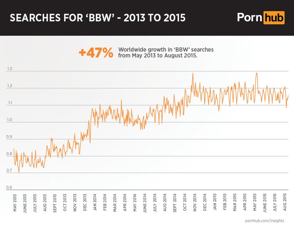 pornhub-insights-bbw-search-growth-worldwide-2013-2015