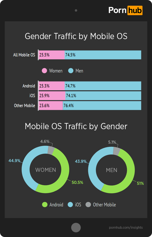 pornhub-insights-ios-android-gender-traffic