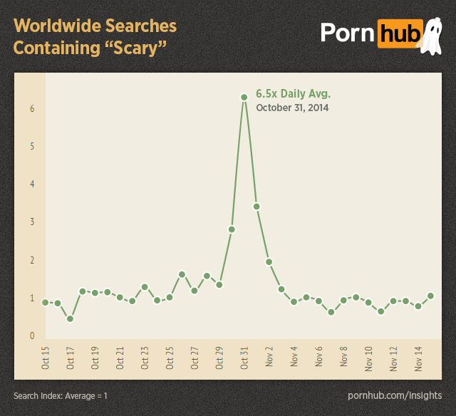 pornhub-insights-halloween-worldwide-searches-scary
