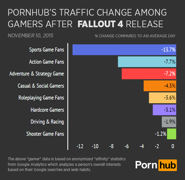 pornhub-insights-fallout-4-gamer-type-daily-change